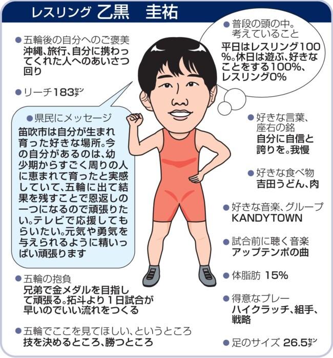 5日に登場するレスリング男子フリースタイル74キロ級で笛吹市出身の乙黒圭祐(自衛隊)の試合の見どころ、人となりを紹介する。〈小野田洋平〉